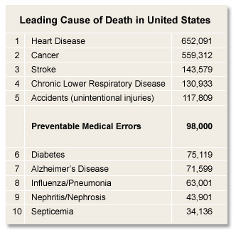 Leading Cause Death Medical Errors CEUs